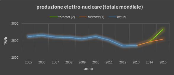 grafico produzione elettronucleare