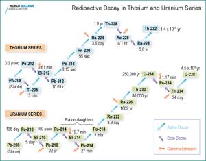 """Fig. 2""""Radioisotopi naturali"""". Serie del Torio e serie dell'Uranio: a partire dal Th-232 e dall'U-238 due distinte catene di decadimento generano in Natura due serie di elementi radioattivi. Tali radionuclidi si concentrano in modo diverso nei vari materiali componenti la crosta terrestre."""