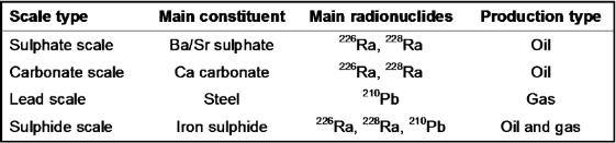 """Tab. 1Nell'industria Oil&Gas i NORM vengono suddivisi in categorie a seconda del tipo di incrostazioni/scorie (i.e. in inglese """"scale""""). Questo è dovuto al fatto che i rifiuti NORM nelle attività di estrazione traggono origine da particolari composti (e.g. il Ra226 tende a concentrarsi maggiormente nel solfato di bario o nel carbonato di calcio, il Pb210 nell'acciaio, ecc.)."""