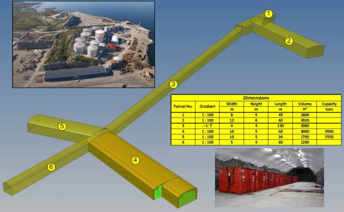 Fig. 5Sløvågen, Gulen, Sogn og Fjordane county, Norway. Final repository for NORM wastes from Oil&Gas industry at the Stangeneset industrial site. Disposal has being operating since 2008. 600 tons of wastes were stoked by 2011, out of a total capacity of 7000 tons. The stocking rate is about 50 tons/year at present day. The repository is designed to receive all the NORM wastes from whole Europe that are destined to final repository.