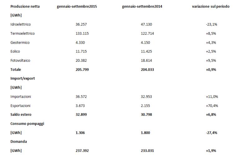 Tab. 2 - Dettaglio produzione netta per fonte di energia elettrica a copertura del fabbisogno nazionale. Fonte: Terna [10]