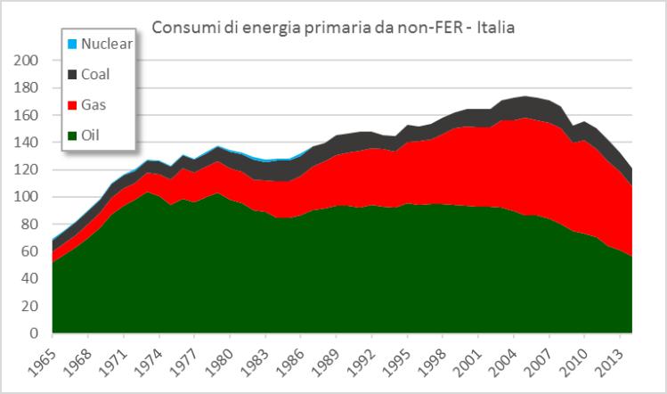 Fig.4 - Italia: Consumi di energia primaria da fonti non rinnovabili in Mtep. Fonte: elaborazione CNeR su dati BP [3].