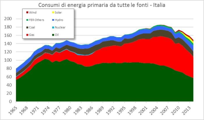 Fig.6 - Consumi di energia primaria in Italia. Fonte: elaborazione CNeR su dati BP [3].