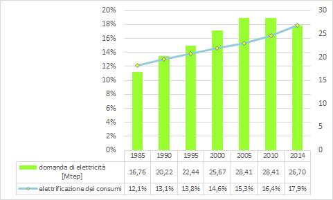 Figura 8 - Elettrificazione dei consumi in Italia. Conversione da TWh a Mtep: 1 Mtep = 11,63 TWh; 1 TWh = 0,0859845 Mtep. Fonte: elaborazione CNeR su dati Terna e BP [3,4]