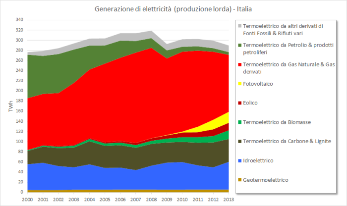 Figura 10 - Storico della produzione elettrica in Italia dal 2000 al 2013. Fonte: elaborazione CNeR su dati Terna e GSE [6,7]