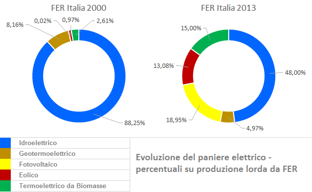 Figura 11 - Paniere della produzione di energia elettrica in Italia da FER, anno 2000 e 2013 a confronto. La quota idroelettrica include anche la frazione relativa ai pompaggi. Fonte: elaborazione CNeR su dati Terna e GSE [6,7]