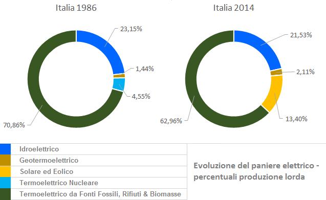 """Figura 12 - Paniere della produzione di energia elettrica in Italia, anno 1965, 1986 e 2014 a confronto. Si noti che nelle statistiche fornite da Terna le biomasse sono incluse nella voce """"termoelettrico tradizionale"""". Pertanto il contributo delle fonti sostenibili (a basse emissioni di carbonio), in questi tre panieri, risulta leggermente sottostimato. Fonte: elaborazione CNeR su dati Terna [6]."""