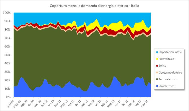 Figura 13. Consumi mensili di elettricità in Italia – Fonte: elaborazione CNeR su dati Terna [10]