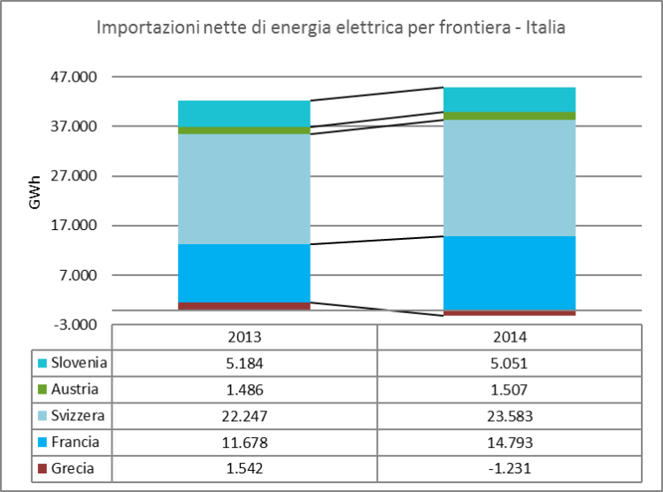 Figura 14 - importazioni nette di elettricità in Italia, suddivise per frontiera. Fonte: AEEGI[12] su dati provvisori di Terna (grafica CNeR)