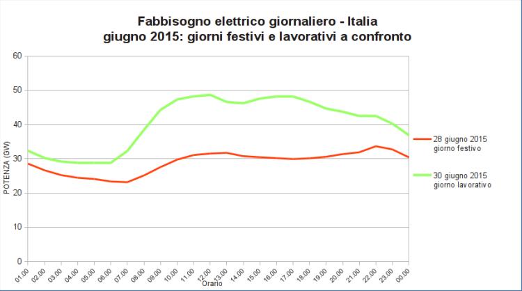 Figura 15: Andamento del fabbisogno giornaliero di energia elettrica giornaliero. Elaborazione CNeR su dati Terna [11]