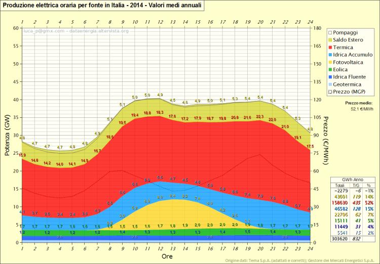 Figura 16 - Valori medi annuali (2014) stimati di produzione elettrica orario, suddivisa per le diverse fonti. Elaborazione http://dataenergia.altervista.org su dati Terna e GSE [6,7].