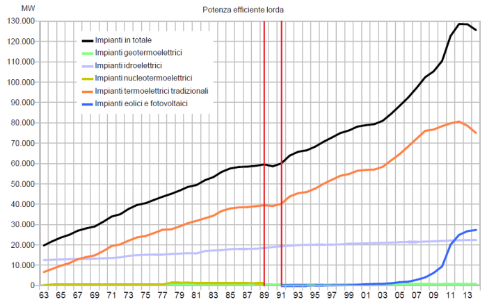 """Figura 18 - Potenza efficiente lorda degli impianti di generazione elettrica installati in Italia – in evidenza due finestre temporali separate da barre rosse: a sinistra la """"fase nucleare"""" a destra la """"fase eolico-fotovoltaica"""". Fonte: elaborazione CNeR su dati Terna [6]"""