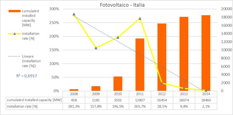 Figura 19 - Fotovoltaico in Italia: capacità complessiva installata e tasso di installazione. Fonte: elaborazione CNeR su dati BP [3]