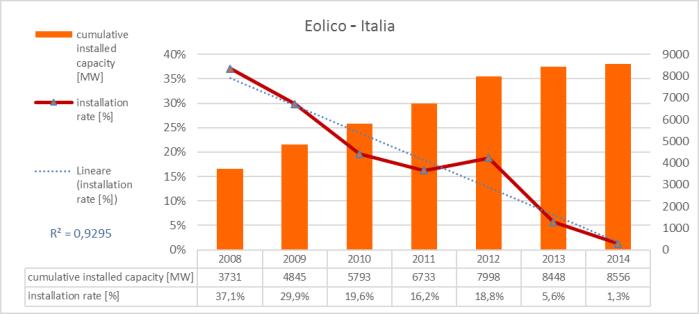 Figura 20 - Eolico in italia: capacità complessiva installata e tasso di installazione. Fonte: elaborazione CNeR su dati BP [3]