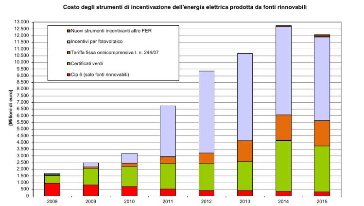Figura 24 - Italia: costo annuo degli strumenti di incentivazione dell'energia elettrica prodotta da fonti rinnovabili. Il valore del 2015 è una stima. Fonte: AEEGI [12]