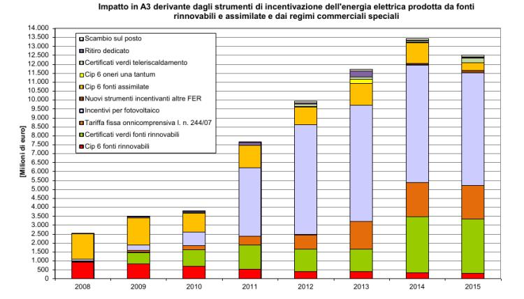 Figura 25 - Impatto nella componente tariffaria A3 degli strumenti di incentivazione dell'energia elettrica prodotta da fonti rinnovabili e assimilate e dai regimi commerciali speciali. Il valore del 2015 è una stima. Fonte: AEEGI [12]