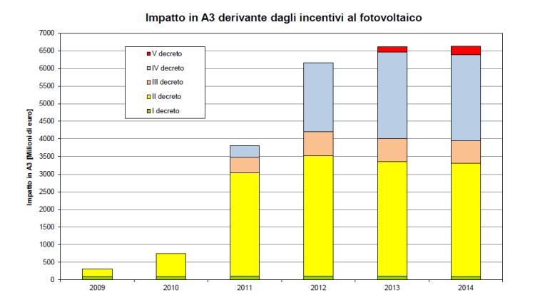 Figura 26 - Impatto nella voce tariffaria A3 dei meccanismi di incentivazione del fotovoltaico. Fonte: AEEGI [12]