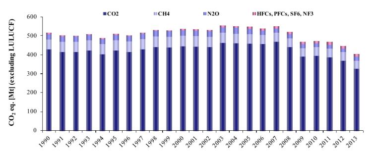 Figura 27 - Italia: emissioni annuali di gas serra da fonte antropica, suddivisi per tipologia di gas. Dato espresso in milioni di tonnellate di anidride carbonica equivalente [Mt CO2eq]. Non sono inclusi, in questro grafico, i valori relativi alle attività in campo agricolo e forestale (land-Use, land-use change and forestry). Fonte: ISPRA 2015 [13]