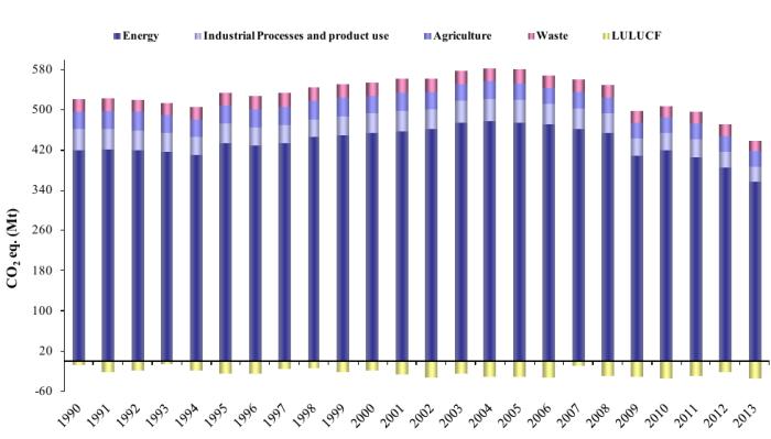 Figura 28 - Italia: emissioni annuali di gas serra da fonte antropica, suddivisi per settore. Dato espresso in milioni di tonnellate di anidride carbonica equivalente [Mt CO2eq]. Il dato include anche la sottrazione di anidride carbonica dall'atmosfera dovuta all'attività LULUCF (Land-use, Land-use change and Forestry). Fonte: ISPRA 2015 [13]