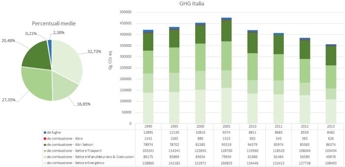 Figura 29 - Italia: emissioni annuali di gas serra da fonte antropica (approccio settoriale), miliardi di grammi di anidride carbonica equivalente [Gg CO2eq]. Fonte: elaborazione CNeR su dati Ispra 2015 [13]