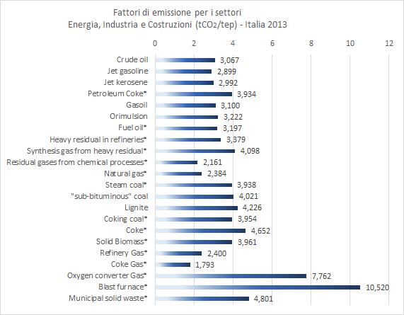 Figura 30- Italia: fattori di emissione concernenti i settori Energia, Industria e Costruzioni (tCO2/tep), elencati per tipologia di combustibile, anno 2013. I combustibili contrassegnati da asterisco rientrano nei fattori di emissione specifici del nostro Paese. Fonte: elaborazione CNeR su dati Ispra 2015 [13]