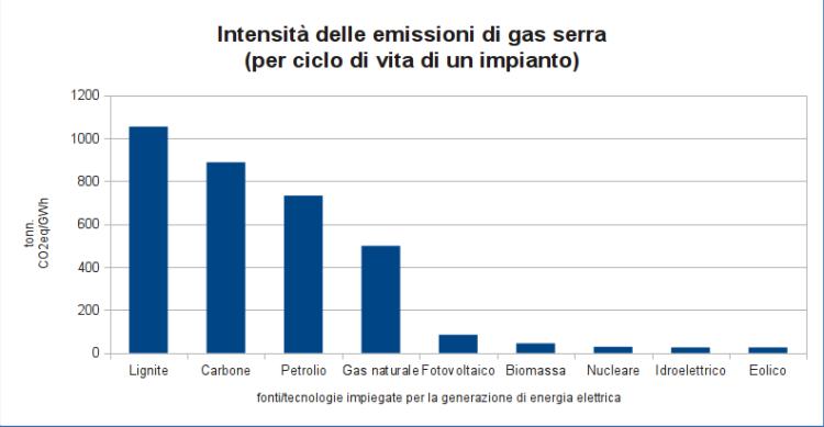 Figura 31 - Intensità delle emissioni di gas serra, espressa in tonnellate di anidride carbonica equivalente per GWh di energia elettrica prodotta. Fonte: elaborazione CNeR su dati WNA [14]