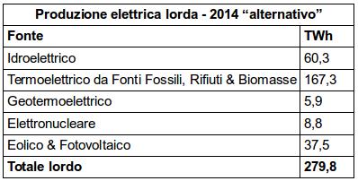 Tabella 1: Ipotetico paniere di produzione elettrica lorda, ottenuto sottraendo dal totale della produzione termoelettrica la teorica quota di produzione nucleare. Elaborazione CNeR su dati Terna [2]