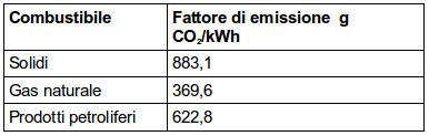 Tabella 2: Fattori di emissione di anidride carbonica da produzione termoelettrica lorda. Dati ISPRA 2013 [3]