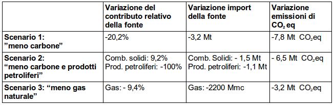 Tabella 3: Varazioni del contributo relativo delle fonti fossili sulla produzione elettrica, dell'import lordo e delle emissioni di CO2 eq .Vengono ipotizzati tre scenari nei quali 8,8TWh di produzione elettronucleare sostituiscono completamente un'equivalente produzione elettrica con il carbone (scenario 1); con un mix di carbone e prodotti petroliferi (scenarip 2); con il gas naturale (scenario 3). Fonte: elaborazione CNeR su dati Terna e Ispra [2,3]