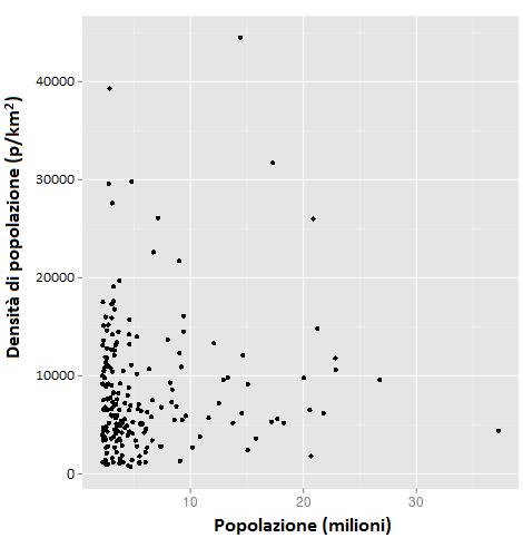 Fig.4Densità di popolazione nelle 200 aree metropolitane più grandi del Mondo. Fonte: (R. Wilson, 2013)