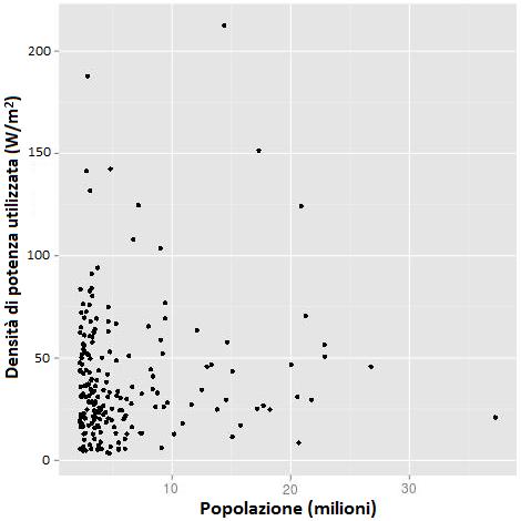 Fig.6Densità di potenza media utilizzata nelle 200 aree metropolitane più grandi del Mondo, dove si è assunto che i consumi di tutti gli abitanti siano conformi a quelli di un giapponese medio. Fonte: (R. Wilson, 2013)