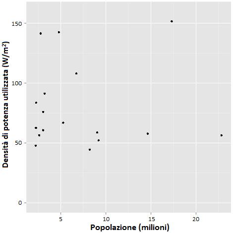 Fig.7Densità di potenza media utilizzata in 17 delle 200 aree metropolitane più grandi del Mondo, tutte situate in India e nelle quali si è assunto che i consumi degli abitanti siano conformi a quelli di un giapponese medio. Fonte: (R. Wilson, 2013)