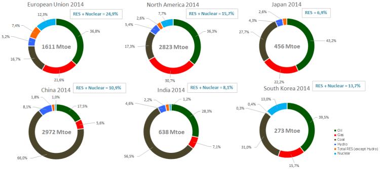 Fig.5bCopertura dei consumi di energia primari – Alla voce North America abbiamo sommato i dati di USA, Canada e Messico. Complessivamente i Paesi campione in figura rappresentano circa il 68% dei consumi mondiali dell'anno 2014. Fonte: elaborazione CNeR su dati BP2015