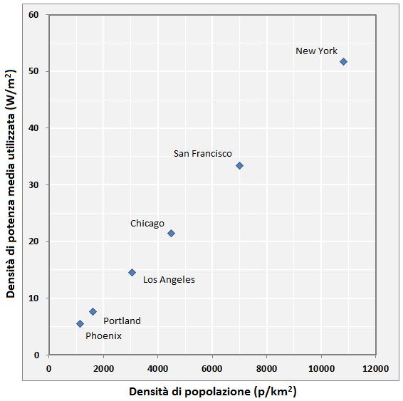 Fig.3Densità di potenza media utilizzata in alcune città campione degli USA, dove i consumi sono stati ridotti ai livelli medi giapponesi (3,6 tep pro capite di energia primaria). Fonte: elaborazione CNeR su dati U.S. Census Bureau, Wikipedia e BP2015