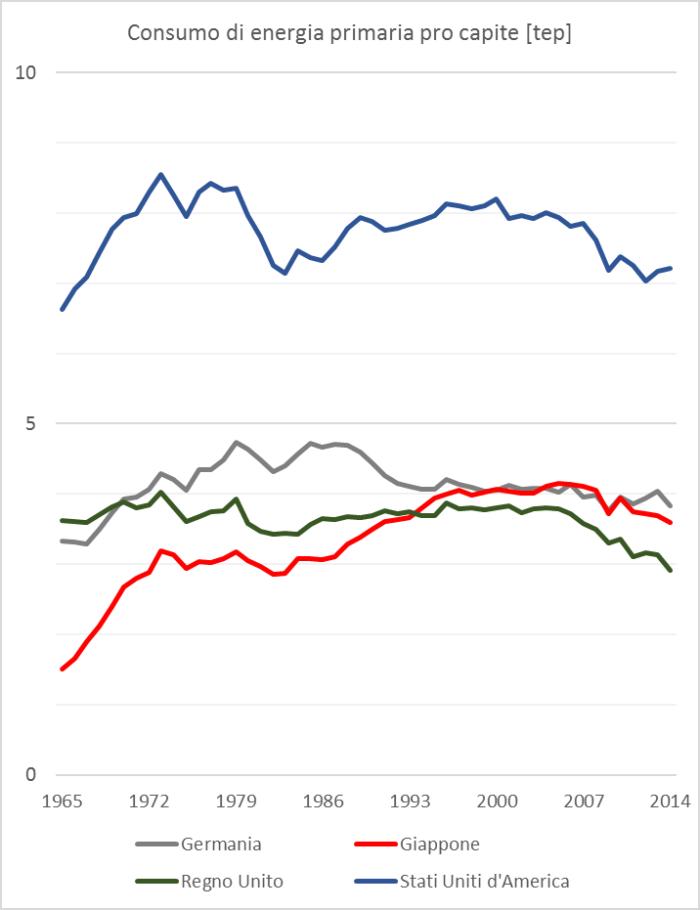 Fig.2Consumo di energia primaria pro capite per 4 Paesi campione. Storico 1965-2014 – si noti la progressiva diminuzione in atto anche prima della crisi mondiale del 2008-2009. Fonte: elaborazione CNeR su dati World DataBank e BP2015.