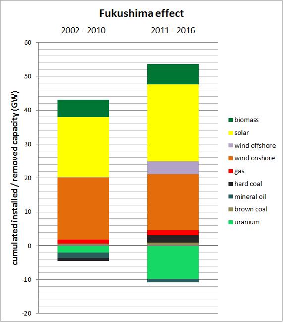 """""""Effetto Fukushima"""" sulla Energiewende. Nel periodo 2002-2010, antecedente la decisione """"precipitosa""""del Governo federale inerente il phase-out nucleare, il """"parco convenzionale"""" delle centrali termoelettriche in Germania dava chiari segnali di ridimensionamento. Subito dopo il ritiro anticipato di circa la metà della capacità di generazione elettronucleare risulta impressionante il cambiamento di tendenza, con la """"rimonta"""" guidata dal carbone (nelle due """"versioni"""", hard e brown). Si noti inoltre che in entrambe le pile i maggiori incrementi netti riguardano impianti caratterizzati da valori del fattore di carico particolarmente bassi. Fonte: elaborazione CNeR su dati Fraunhofer ISE 2016 e Carbon Brief 2016"""