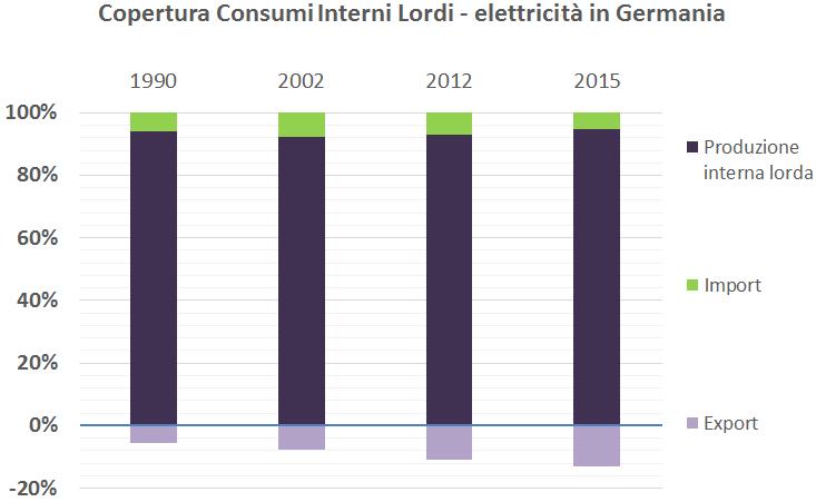 a) produzione interna lorda (PIL) di elettricità in Germania dal 1990 al 2015; b) ripartizione della PIL in quattro anni fondamentali per la Energiewende; c) copertura consumi interni lordi (CIL) di elettricità in Germania negli stessi anni. Fonte: elaborazione CNeR su dati AGEB 2016