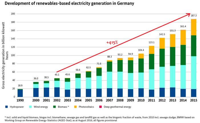 Storico della generazione di elettricità da fonti rinnovabili in Germania. Dal 2002 al 2015 l'incremento è stato pari al 415%, per la maggior parte dovuto ad eolico e biomasse/rifiuti di vario tipo. Fonte: BMWi 2016
