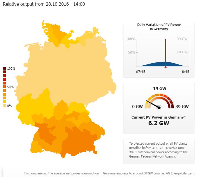 Variazione giornaliera della potenza fotovoltaica in una giornata autunnale in Germania. Al picco, nel momento di maggiore produttività dei circa 39 GW installati sono produttivi poco più di 6 GW, l'84% della potenza è inutilizzabile per semplici cause naturali. I contribuenti ringraziano. Fonte: screenshot di uno dei grafici interattivi della SMA Solar Technology AG