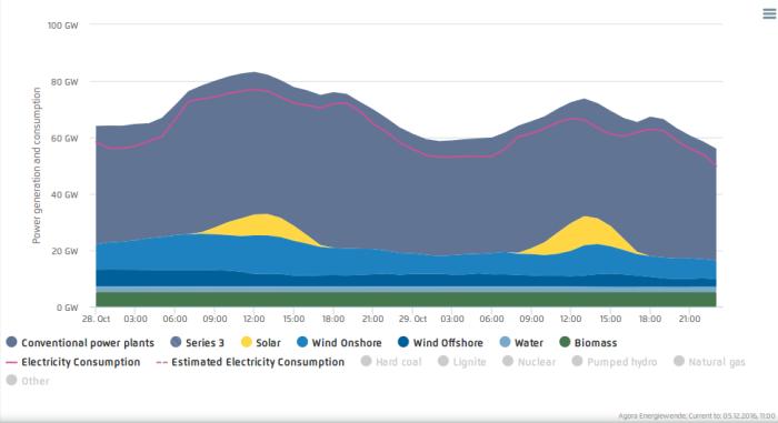 Andamento del fabbisogno giornaliero e della produzione elettrica in Germania, divisa per fonti per due tipiche giornate autunnali, rispettivamente feriale e festiva. Si noti la differenza di circa 20 GW di potenza richiesta sulla rete tra le ore diurne e notturne, con un picco in corrispondenza delle ore di massimo soleggiamento ⎼ soddisfatto tuttavia solo in minima parte dalla produzione fotovoltaica ⎼ e un secondo picco, meno marcato, nelle fascia oraria serale. Fonte: screenshot di uno dei grafici interattivi del sito agora-energiewende.de