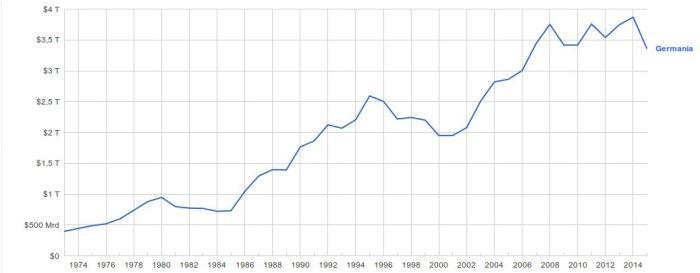 Prodotto Interno Lordo della Germania, nel periodo 1973-2015. Elaborazione di Google aggiornata al 7/10/2016 su dati della Banca Mondiale