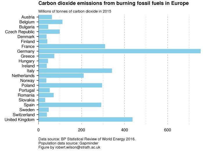 Emissioni di anidride carbonica prodotte dal consumo di combustibili fossili in Europa nel 2015. I consumi si riferiscono a tutti i settori, non solo a quello elettrico. Podio: Germania, Regno Unito, Italia