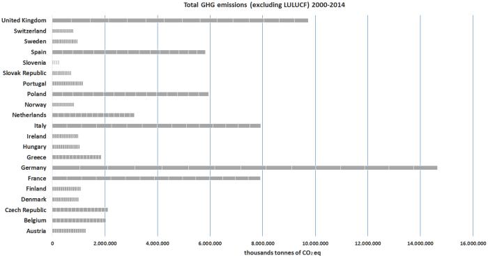 Emissioni di gas-serra da tutti i settori economici (escluso Land Use, Land-Use Change and Forestry, ossia consumo e cambio d'uso del suolo, forestazione ed attività simili). Valori cumulati nel periodo 2000-2014 dai maggiori Paesi europei. Germania solidamente al primo posto, l'Italia agguanta il terzo posto per un soffio. Fonte: elaborazione CNeR su dati OECD.Stat estratti il 18 Nov 2016 07:25 UTC (GMT)