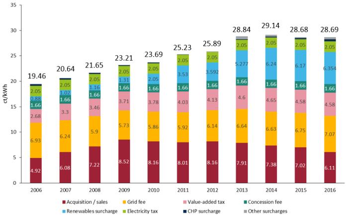 Storico della composizione del costo medio (c€/kWh) dell'elettricità per un nucleo famigliare tipo (3.500 kWh/anno) in Germania. Fonte: elaborazione CLEW su dati BDEW, 2016