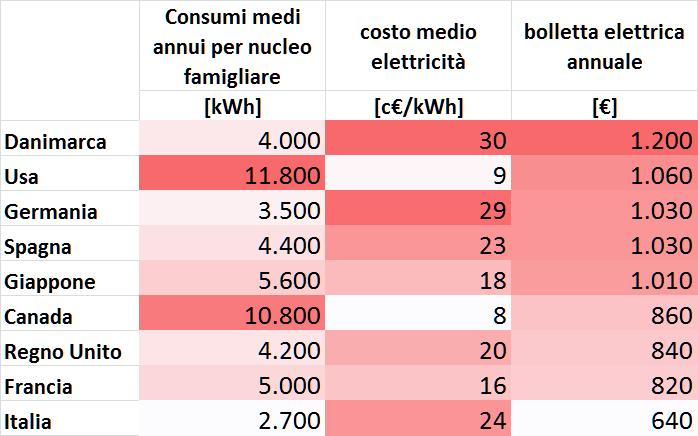 Consumi medi e bollette elettriche in alcuni Paesi c.d. sviluppati (valori approssimativi per il periodo 2011-2015, anche a causa del cambio valuta) – si noti che, dato l'elevato costo del chilowattora, la bolletta degli italiani è la meno cara della lista solo grazie ai bassi consumi elettrici. É importante sottolineare che i consumi pro-capite di elettricità, in Italia, sono inferiori alla media europea in quanto si ricorre maggiormente al gas per uso domestico (cottura cibi e riscaldamento). Fonte: elaborazione CNeR su dati Eurostat e Agora Energiewende/ e EI New Energy, Vol. III, No. 28