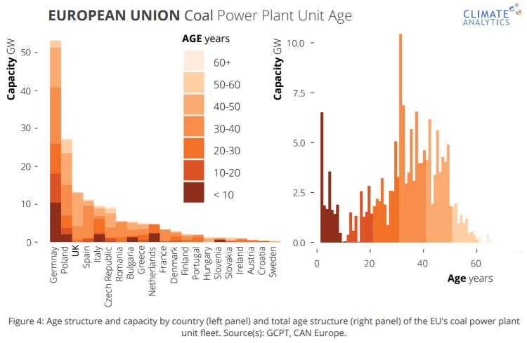 """Fig. 2 Diagramma età-capacità delle centrali elettriche a carbone attive nei principali Paesi europei. A sinistra suddivisione per Paese e per gruppi di età. A destra suddivisione per gruppi di età. Si noti che la maggior parte della capacità di generazione elettrica è fornita da impianti in età compresa tra i 30 e i 40 anni, perlopiù tedeschi. Nella sola Germania il totale dei gigawatt delle nuove installazioni commissionate negli ultimi dieci anni è grossomodo pari a tutta la capacità di generazione delle centrali a carbone operative in Italia. Difficilmente la Germania riuscirà a mantenere obiettivi di riduzione delle emissioni di gas serra coerenti alle direttive UE a meno che tutti questi impianti non siano spenti definitivamente prima della fine del loro ciclo di vita. Fonte: """"A Stress Test for Coal in Europe under the Paris Agreement. Scientific Goalposts for a Coordinated Phase-Out and Divestment"""", Climate Analytics, Feb. 2017, p. 11"""