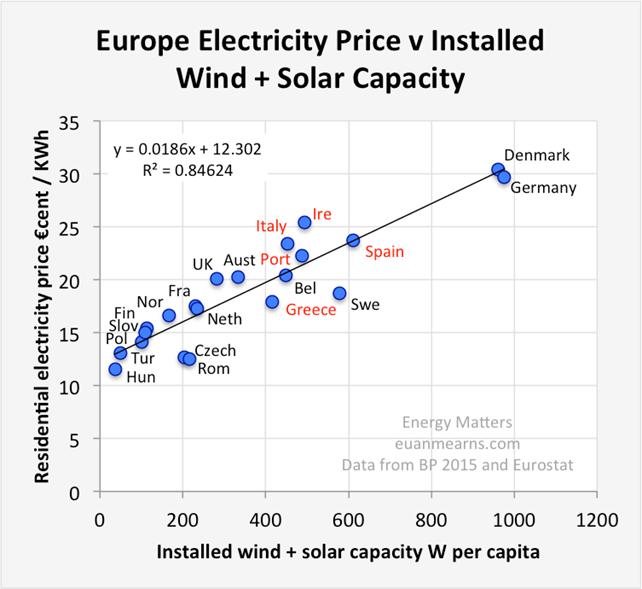 """Fig. 3 Correlazione tra capacità di generazione elettrica pro capite da fonte eolica e solare e costo dell'elettricità per le utenze domestiche. Fonte: Roger Andrews, """"Energy Prices in Europe"""", Energy Matters, January 2, 2017"""