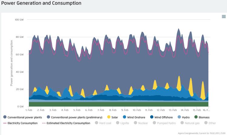 Fig. 4Andamento dei consumi elettrici tedeschi e della generazione suddivisa per fonti, nei mesi di dicembre 2016, gennaio 2017 e febbraio 2017. In viola, tra quelle convenzionali è considerata anche la produzione elettronucleare. Fonte: Agorameter di Agora Energiewende