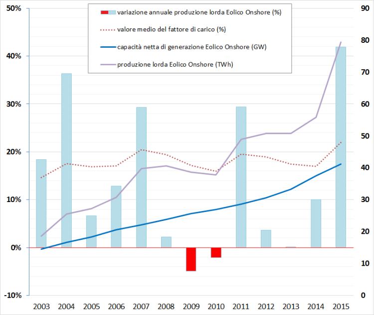 Fig. 5Storico degli impianti eolici tedeschi su terraferma. A confronto la variazione della produzione elettrica lorda totale all'aumento della capacità netta di generazione. Fonte: elaborazione CNeR su dati Fraunhofer ISE, Carbon Brief e AGEB 2016