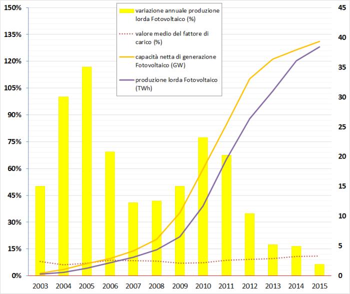 Fig. 6Storico degli impianti fotovoltaici tedeschi. A confronto la variazione della produzione elettrica lorda totale all'aumento della capacità netta di generazione. Fonte: elaborazione CNeR su dati Fraunhofer ISE, Carbon Brief e AGEB 2016